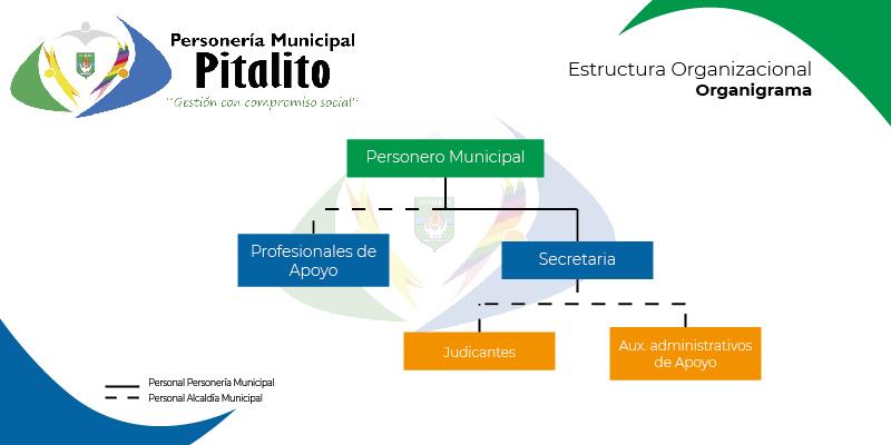 Organigrama Personería Municipal de Pitalito